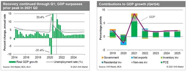 US GDP forecast for June 2021. economics data