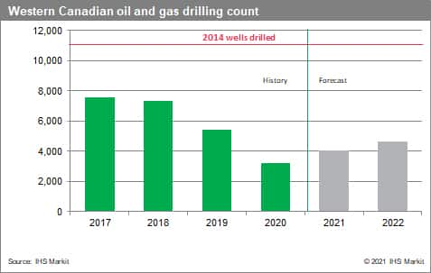 western-canadian-drilling-count