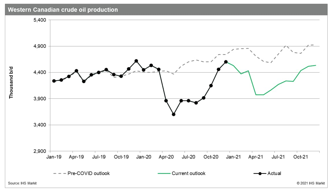 Western Canadian crude oil production