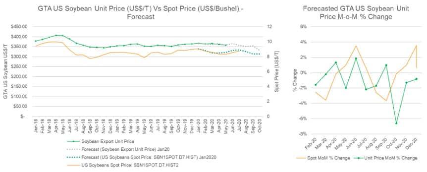 Soybean Unit price vs Spot Price Forecast