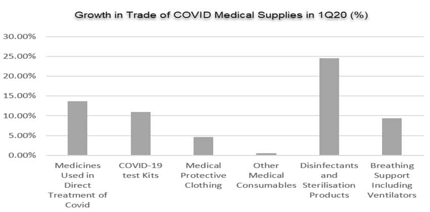 Growth in trade of COVID-19 medical supplies