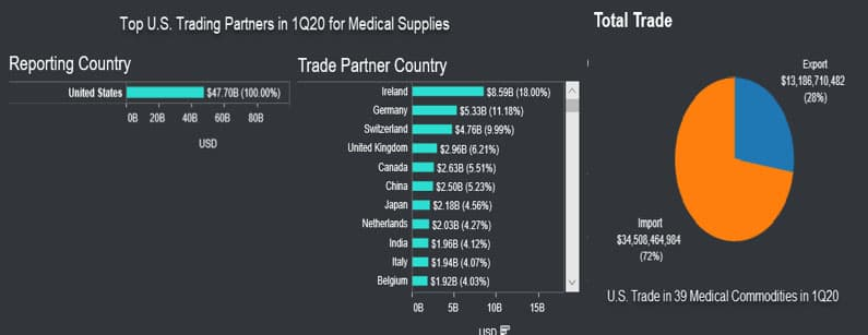 US imports of medical supplies