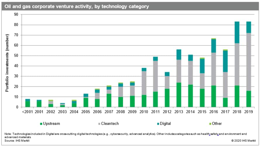 oil and gas corporate venture activity 2019