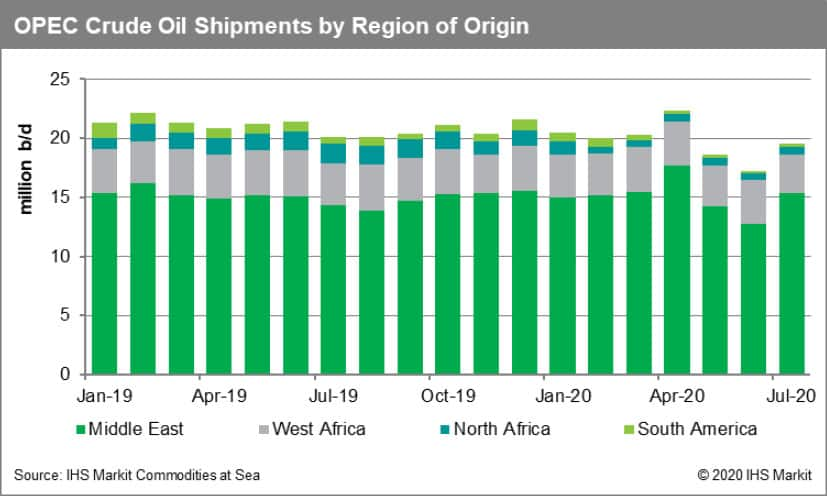 OPEC Crude Oil Shipments