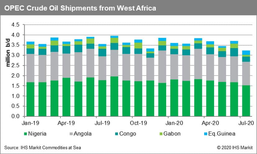 OPEC Crude Oil Shipments from West Africa