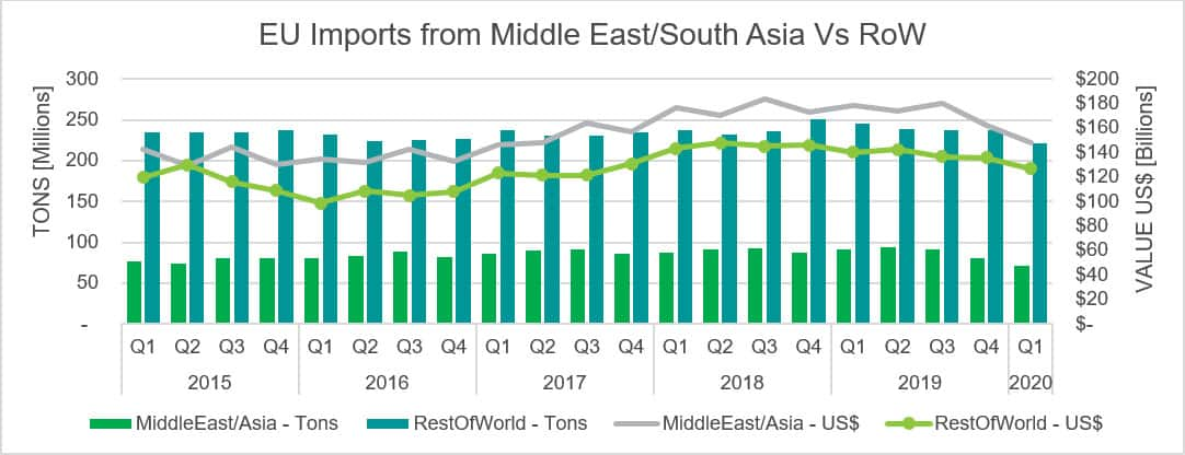 EU Imports from Middle East/South Asia Vs Rest of World