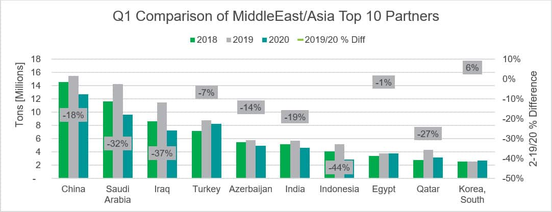EUs Imports from top 10 Middle East/Asia Partners for Q1 2020