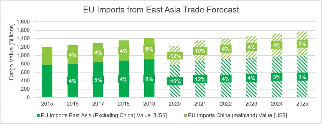 EU Import trade forecast from East Asia
