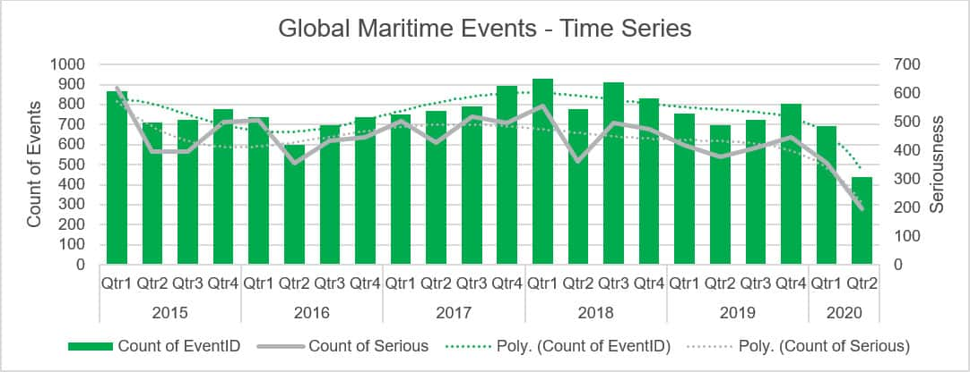 Global Piracy, Security/Legal Disputes & Ship Casualty Time Series