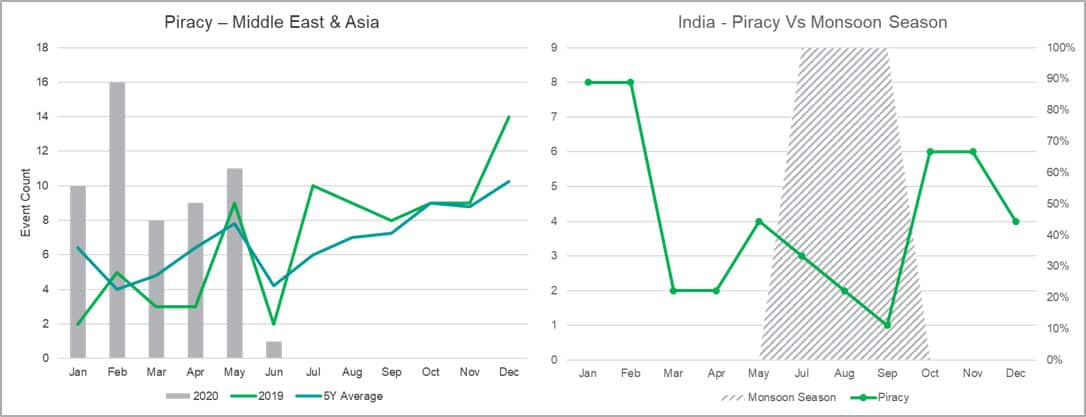 Piracy event seasonality in Middle Eastern Region & Piracy in India