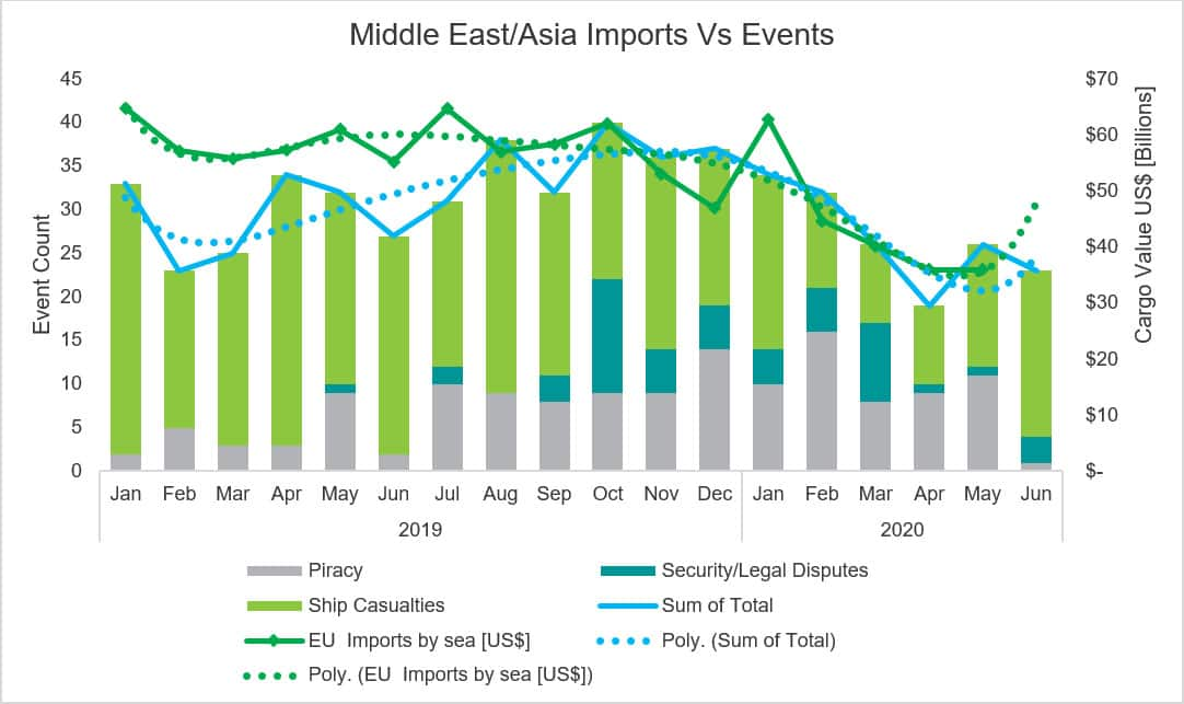 Middle East & Asia Imports to EU Vs Events in region