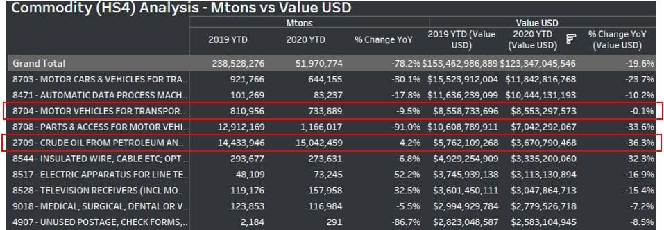 Commodity HS4 Analysis