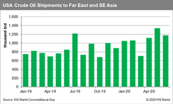 US Crude Oil Shipments to Far East and South East Asia