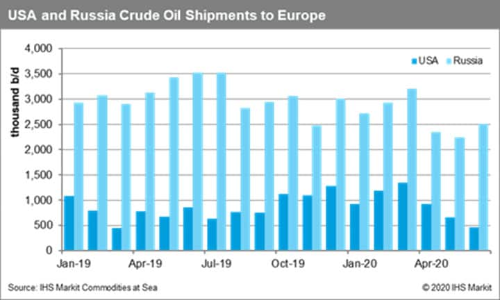 USA and Russia Crude Oil Shipments to Europe