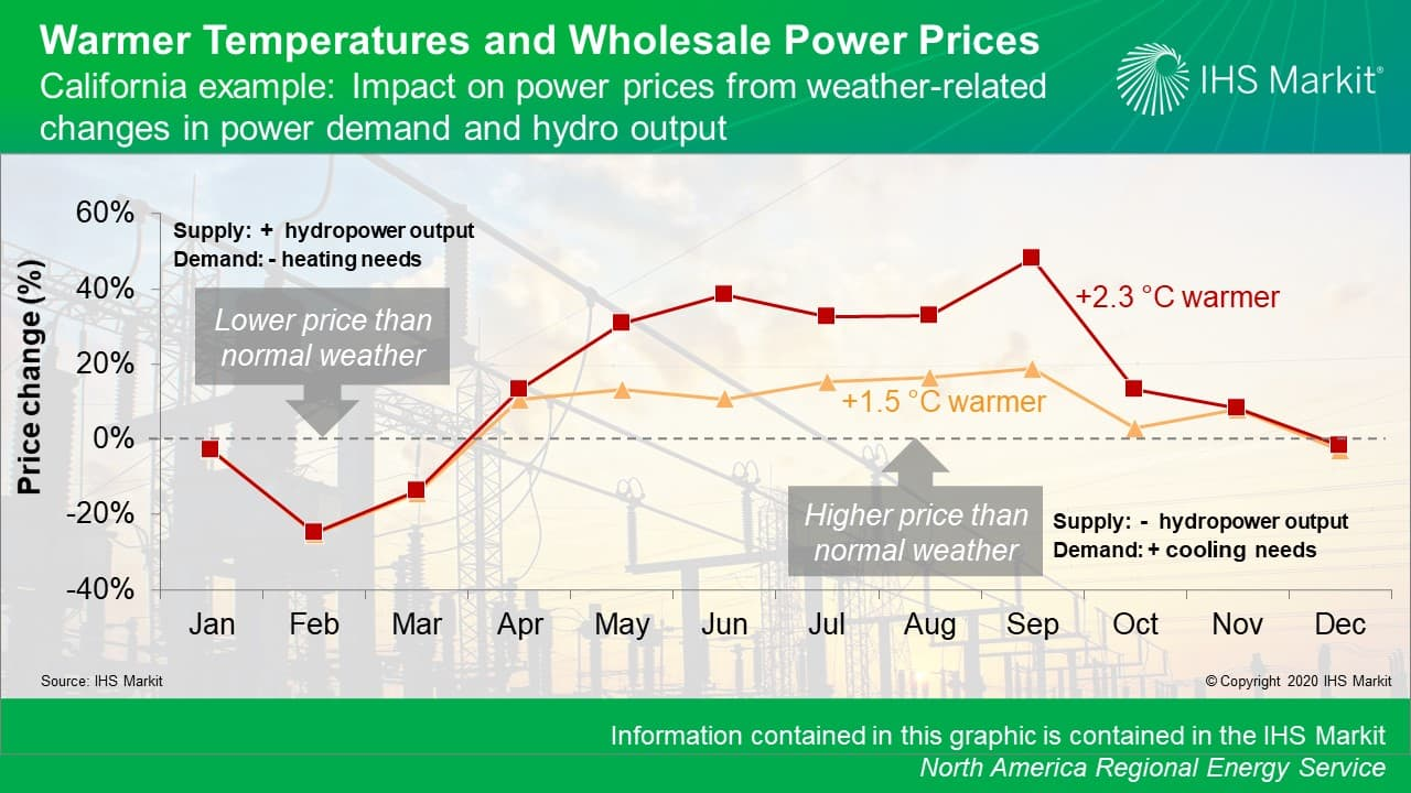 Warmer Temperatures and Wholesale Power Prices
