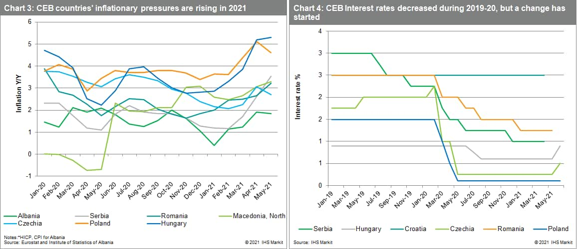 CEB and ECB bank data inflation data Europe