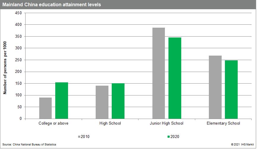 China education attainment level data