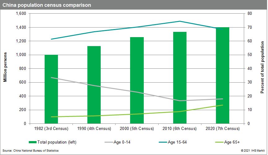 China population census comparison data