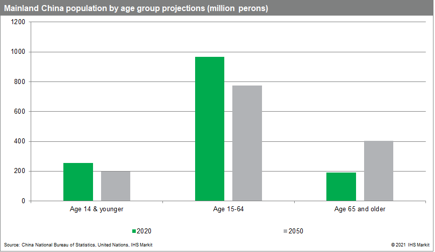 China population by age group data