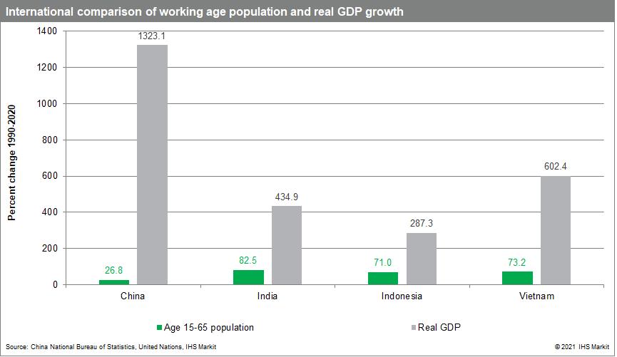 China working age data