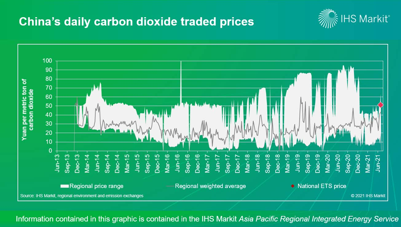China's daily carbon dioxide traded prices