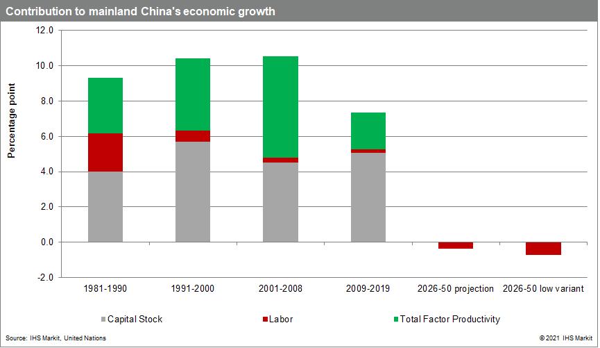 Contribution to mainland China's economic growth