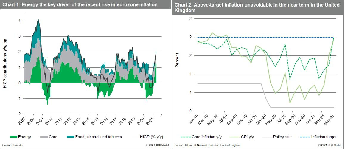 energy inputs and inflation data UK