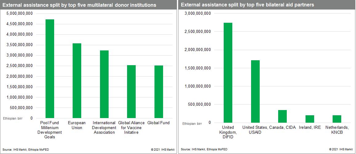 external assistance fuds data ethiopia top 5