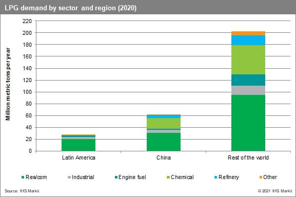 LPG demand by sector and region (2020)