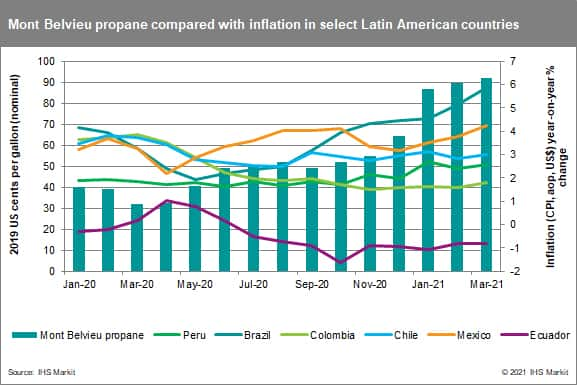 Mont Belvieu propane compared with inflation in select Latin American countries