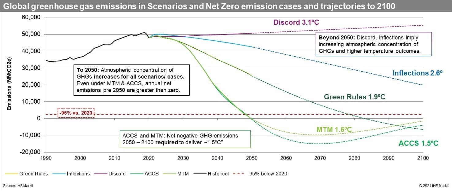 Global greenhouse gas emissions in Scenarios and Net Zero emission cases and trajectories to 2100