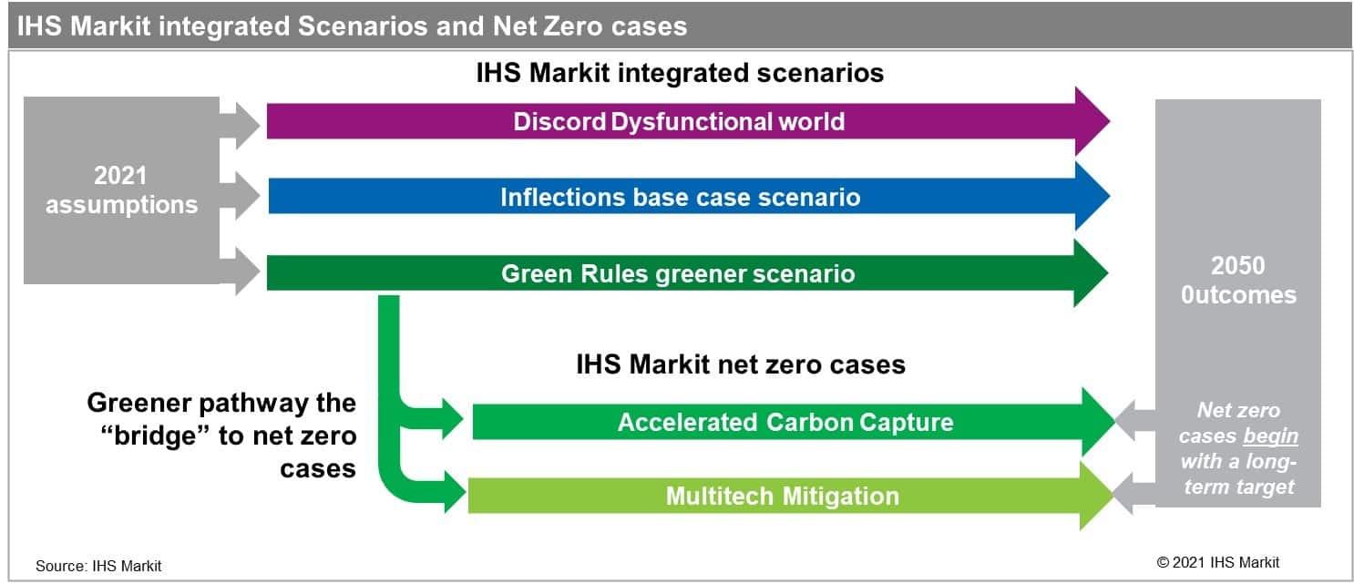 IHS Markit integrated Scenarios and Net Zero cases