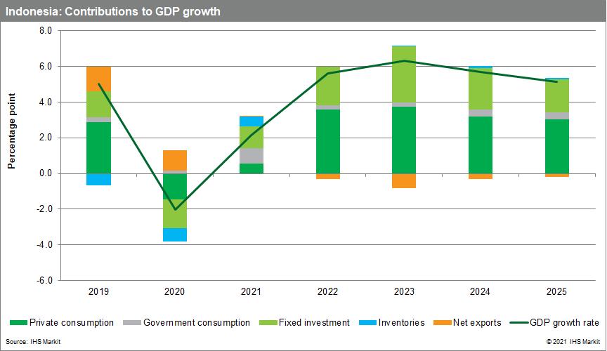 Indonesia economic data