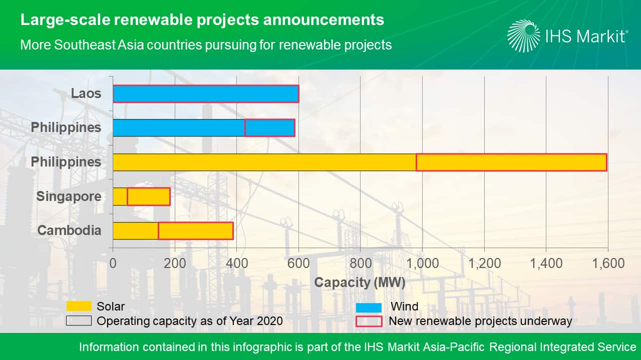 Large-scale renewable projects announcements - More Southeast Asia countries pursuing for renewable projects