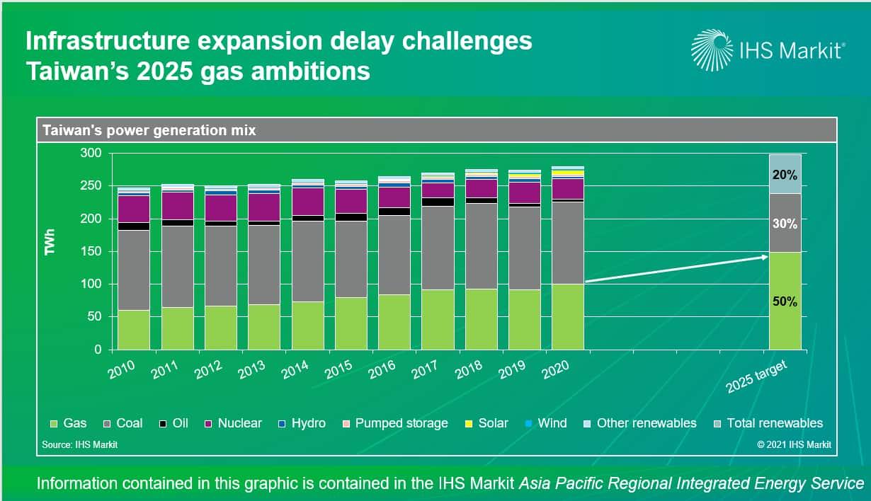 Infrastructure expansion delay challenges Taiwan's 2025 gas ambitions