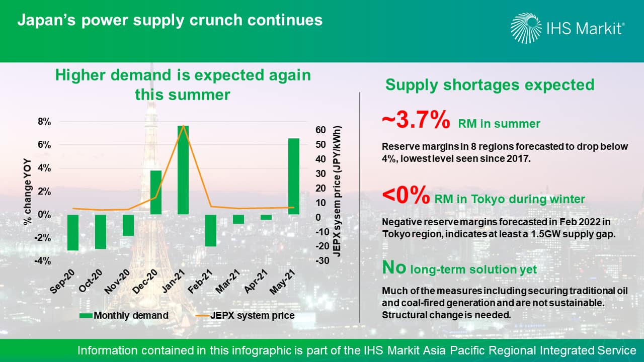 Japan's power supply crunch continues