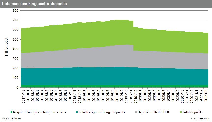 Lebanon banking risk data 2021