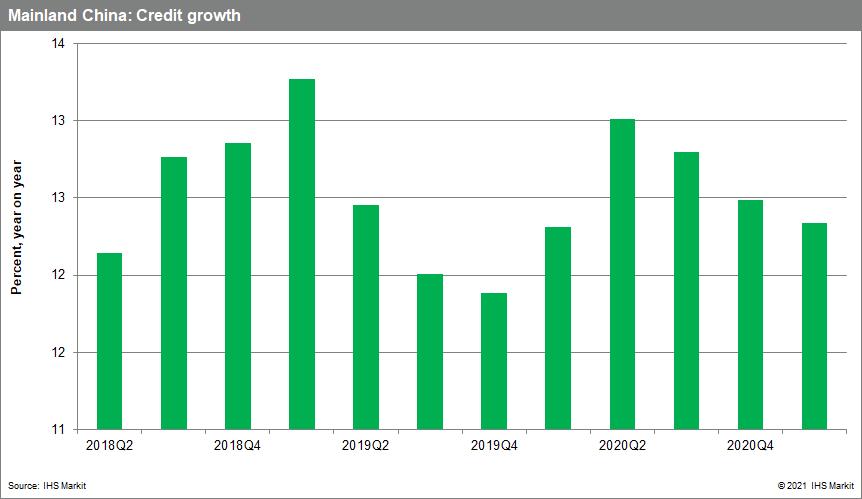 Mainland china banking data 2021