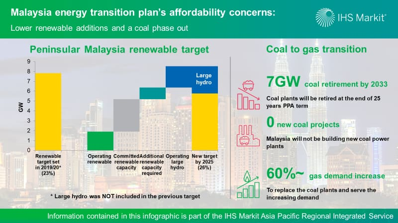 Malaysia energy transition plan affordability concerns - Lower renewable additions and a coal phase out