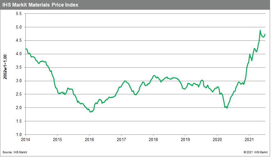 MPI commodity data