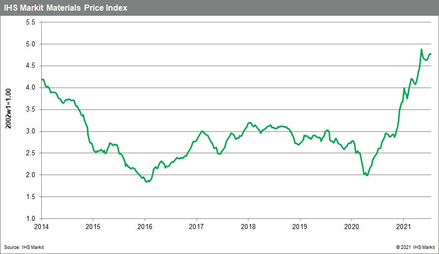 MPI data commodity price drops