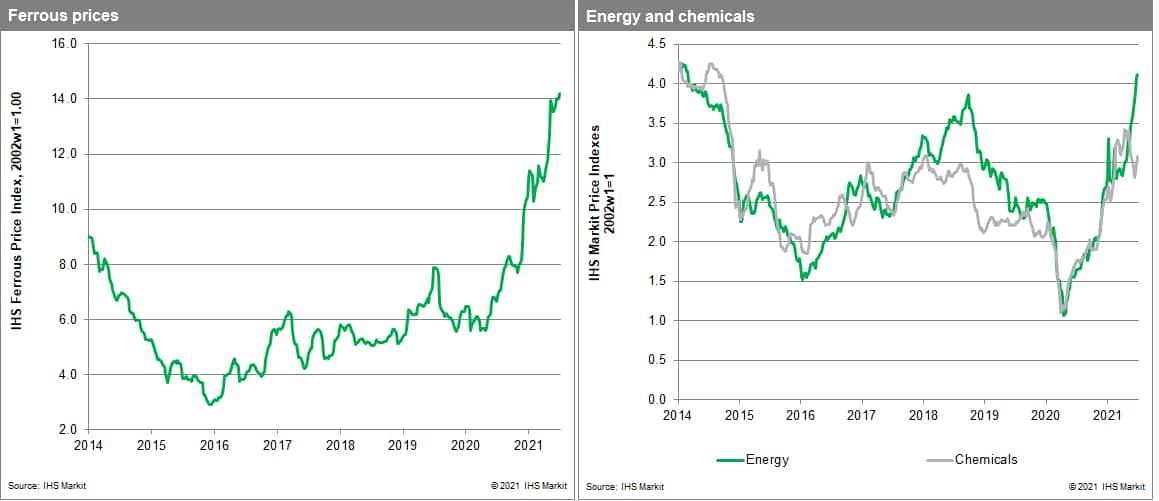 Commodity data MPI steel price July 2021