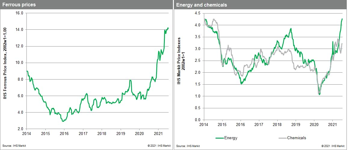 MPI commodity price data steel and chemicals