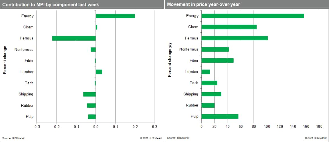 MPI commodity price data.