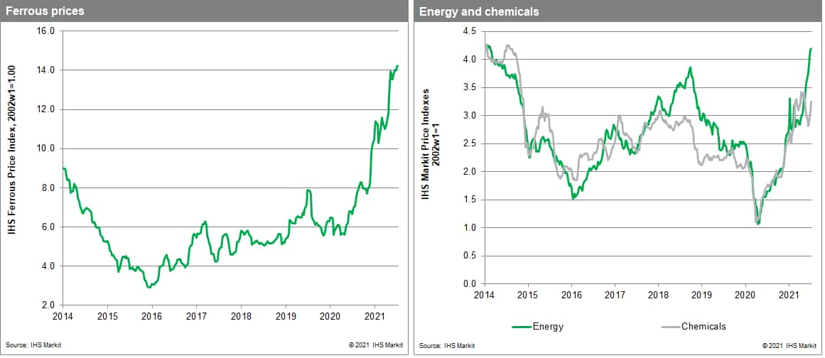 commodity price data MPI steel and chemicals