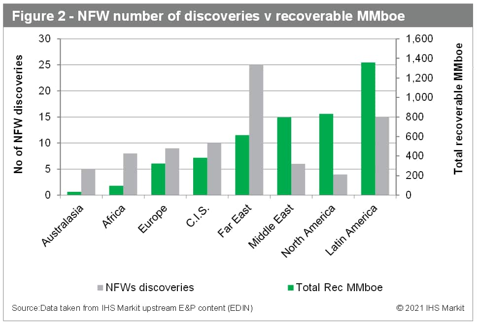 NFW number of discoveries
