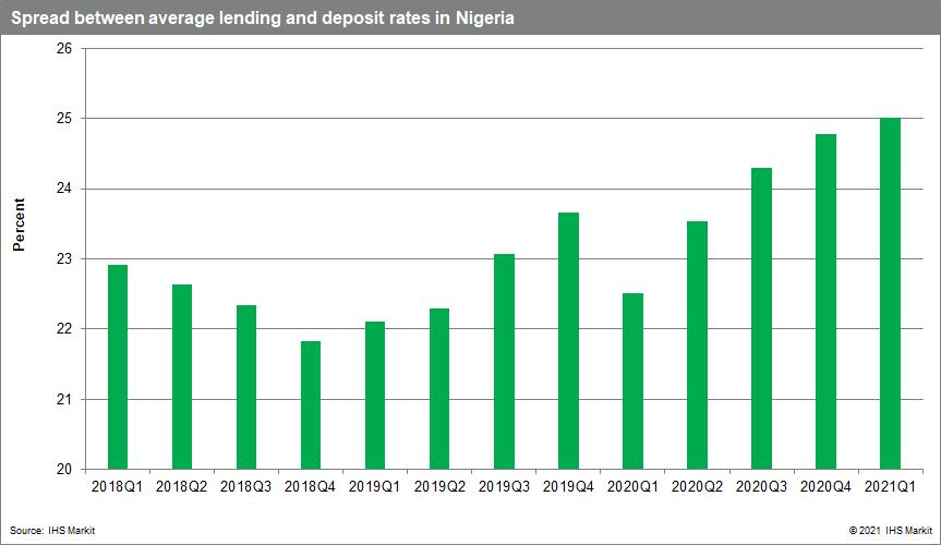 Banking risk data nigeria 2021