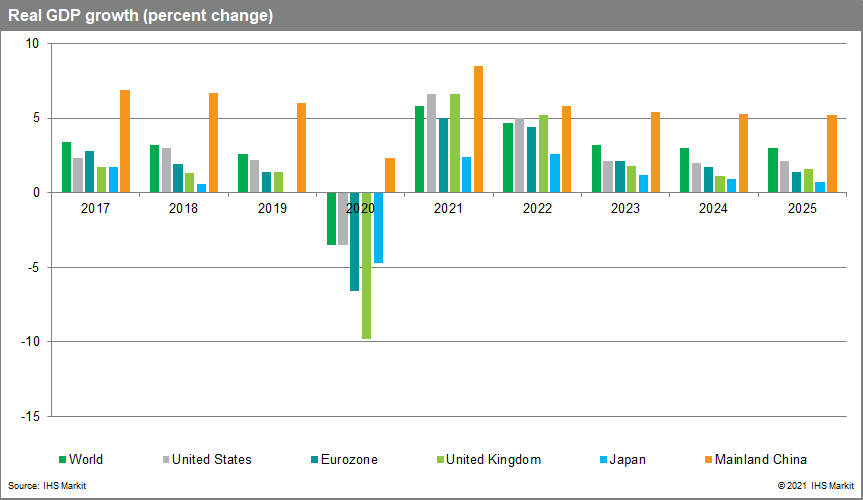 economic data July 2021 Global GDP