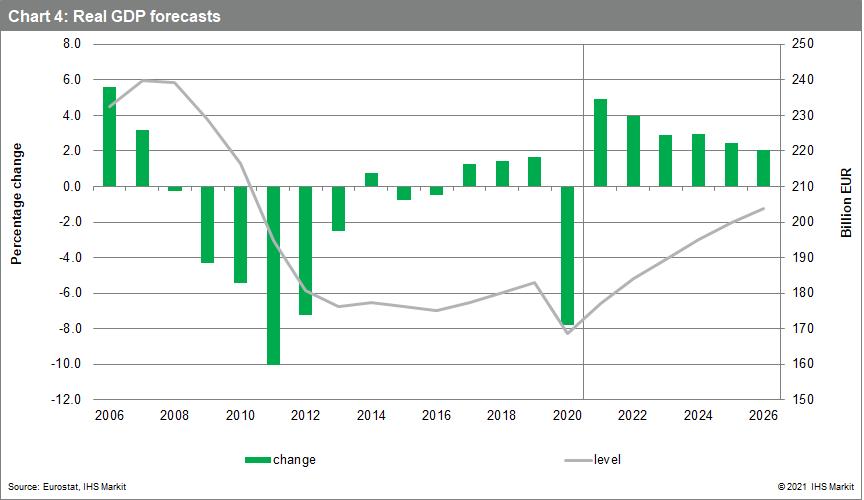Greece economic data real GDP forecast