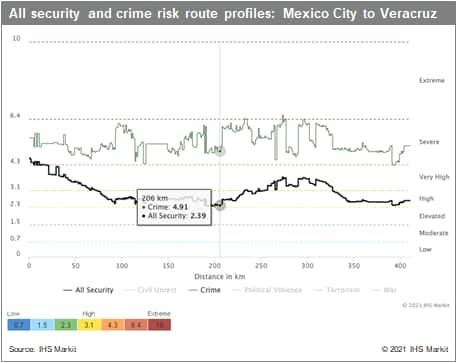 data on cargo risks on highways Mexico risk ratings